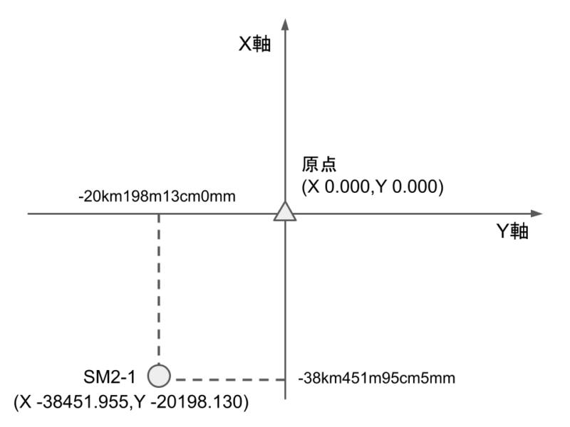 座標値の見本