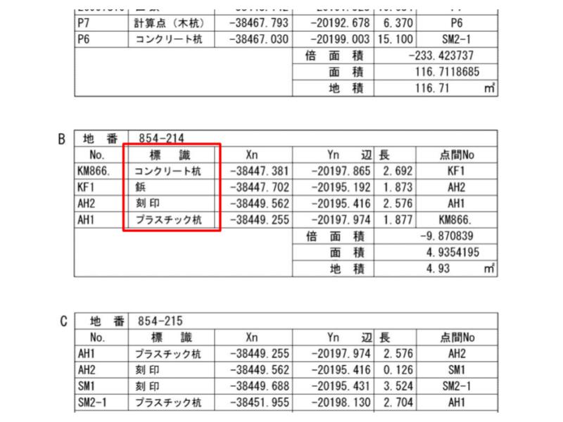 求積表に記載された境界標の表示例