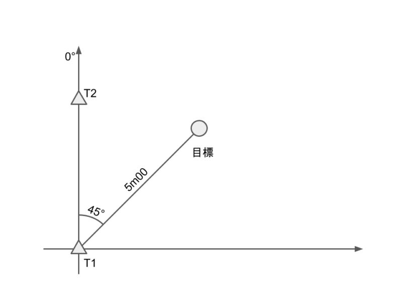 角度と距離で位置関係の示し方
