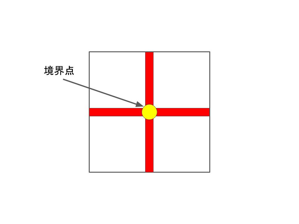 十字の境界点位置