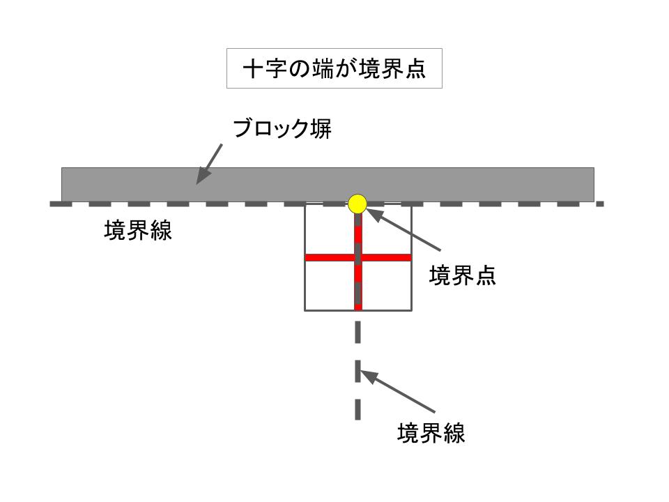 十字の端が境界点になる例