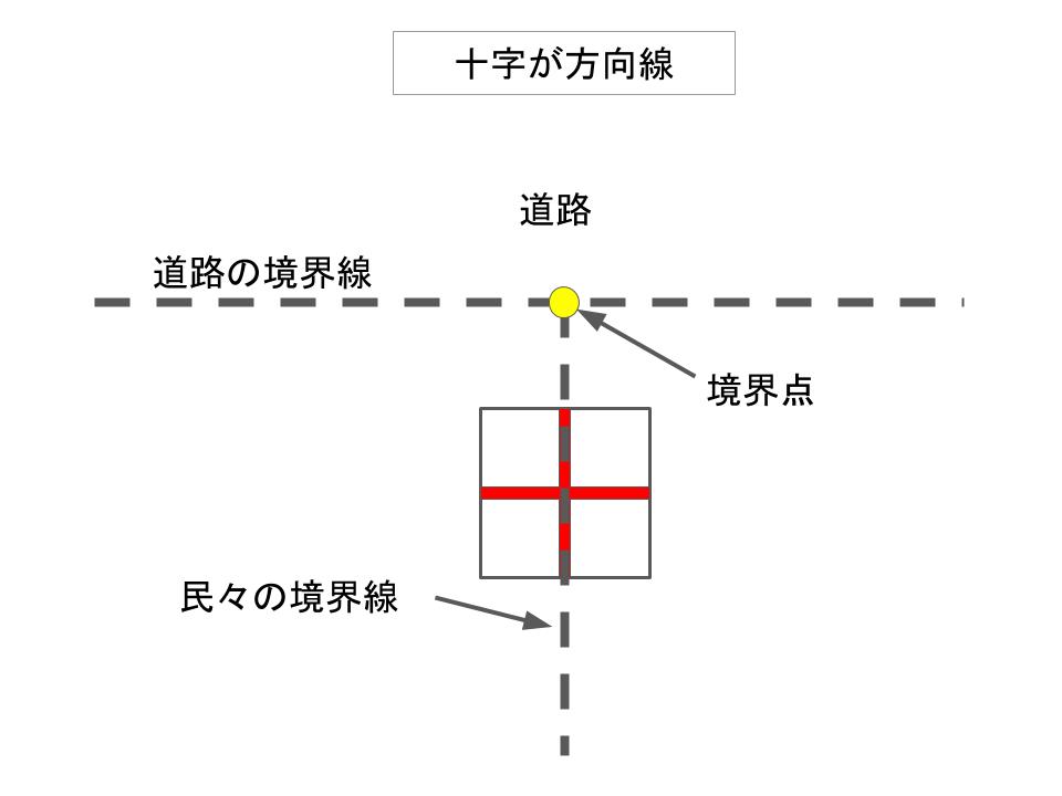 十字が境界線の方向を示す例