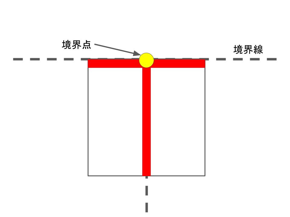T字の境界点位置
