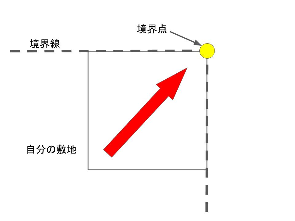 斜め矢印の境界点位置