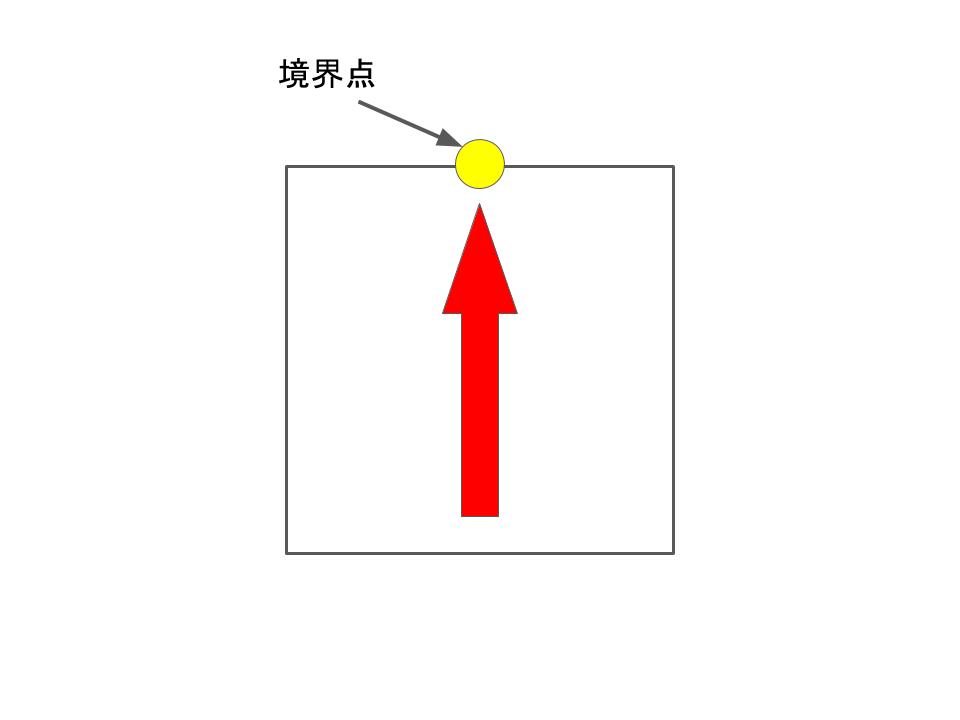 直矢の境界点位置