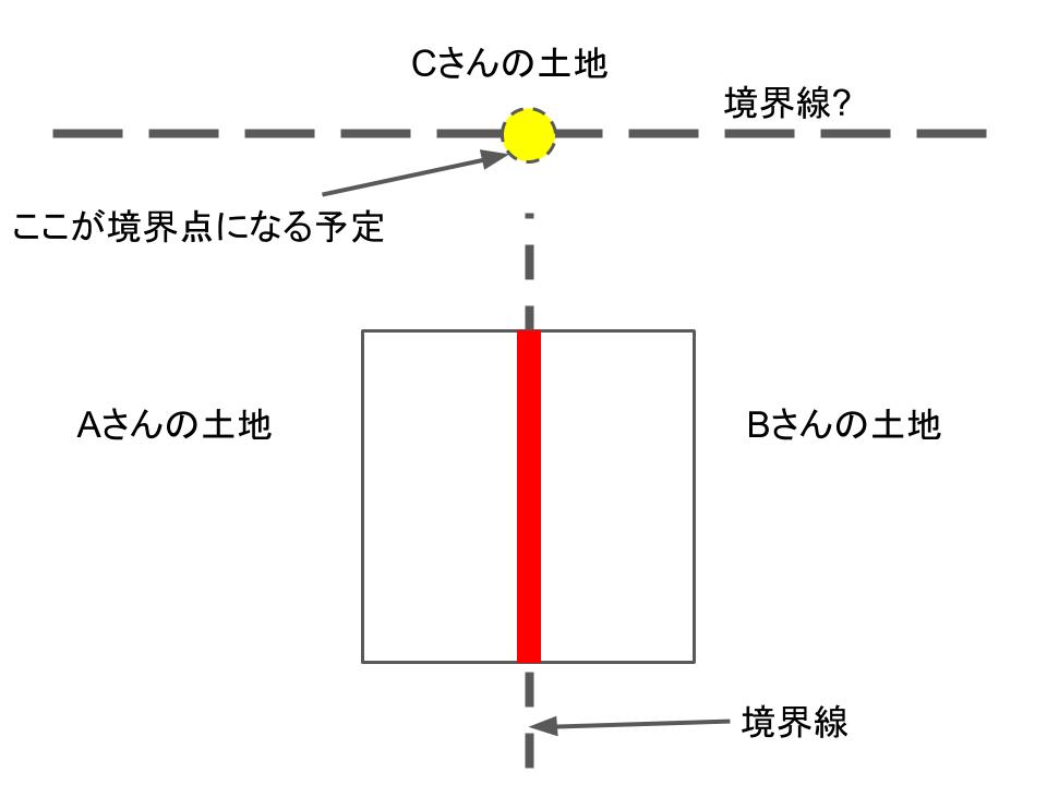 マイナス杭の使用例